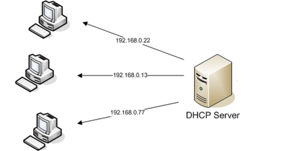 why-your-ip-address-change-randomly-DHCP