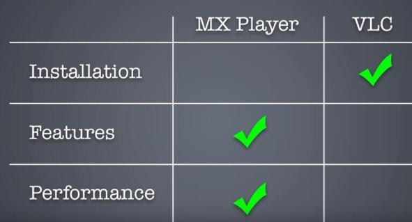 MX Player vs. VLC for Terrarium TV